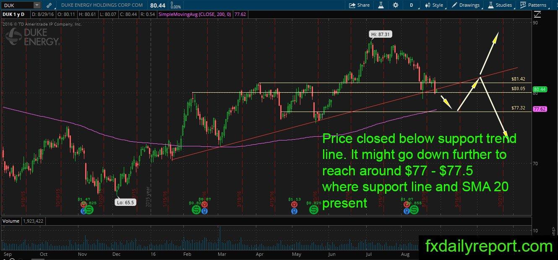 Duke Energy Stock Quote Fx Energy Stock Price