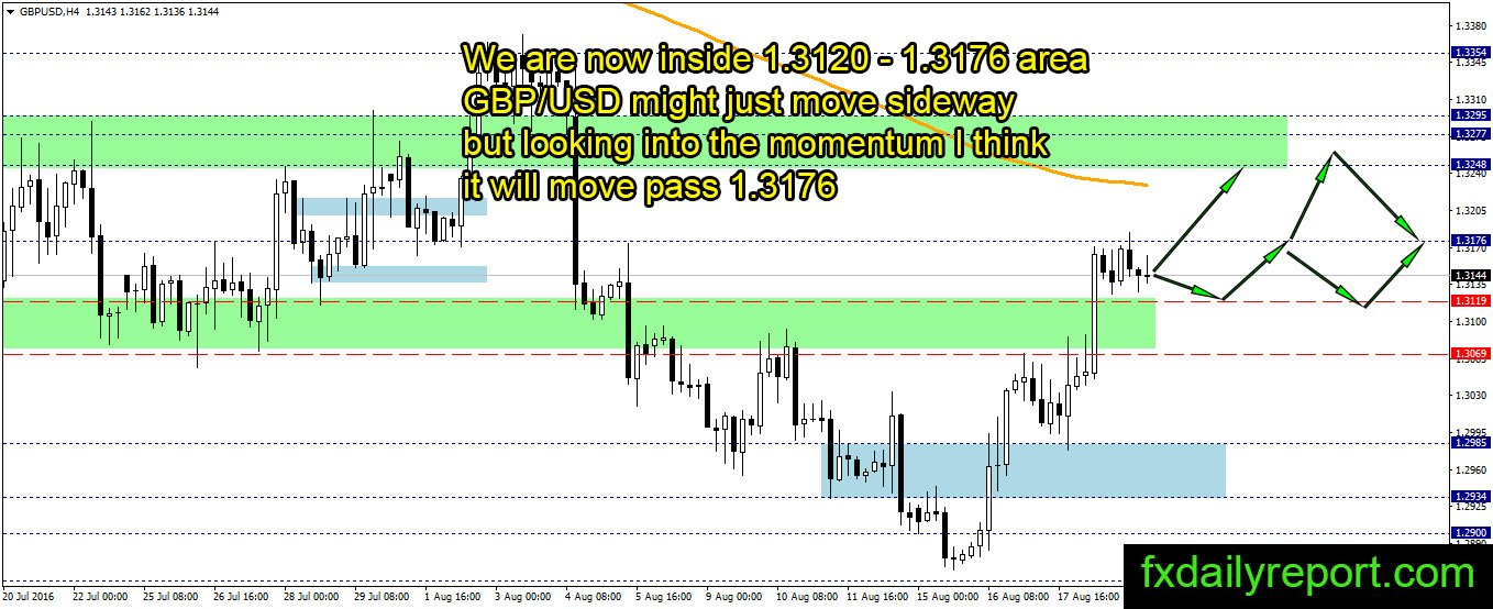 Forex analysis today