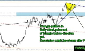 GOLDDaily 16 August 2016