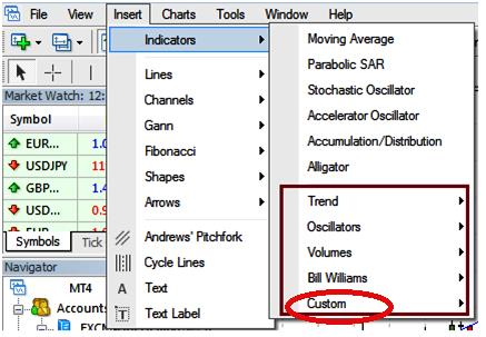 Forex custom indicators mt4