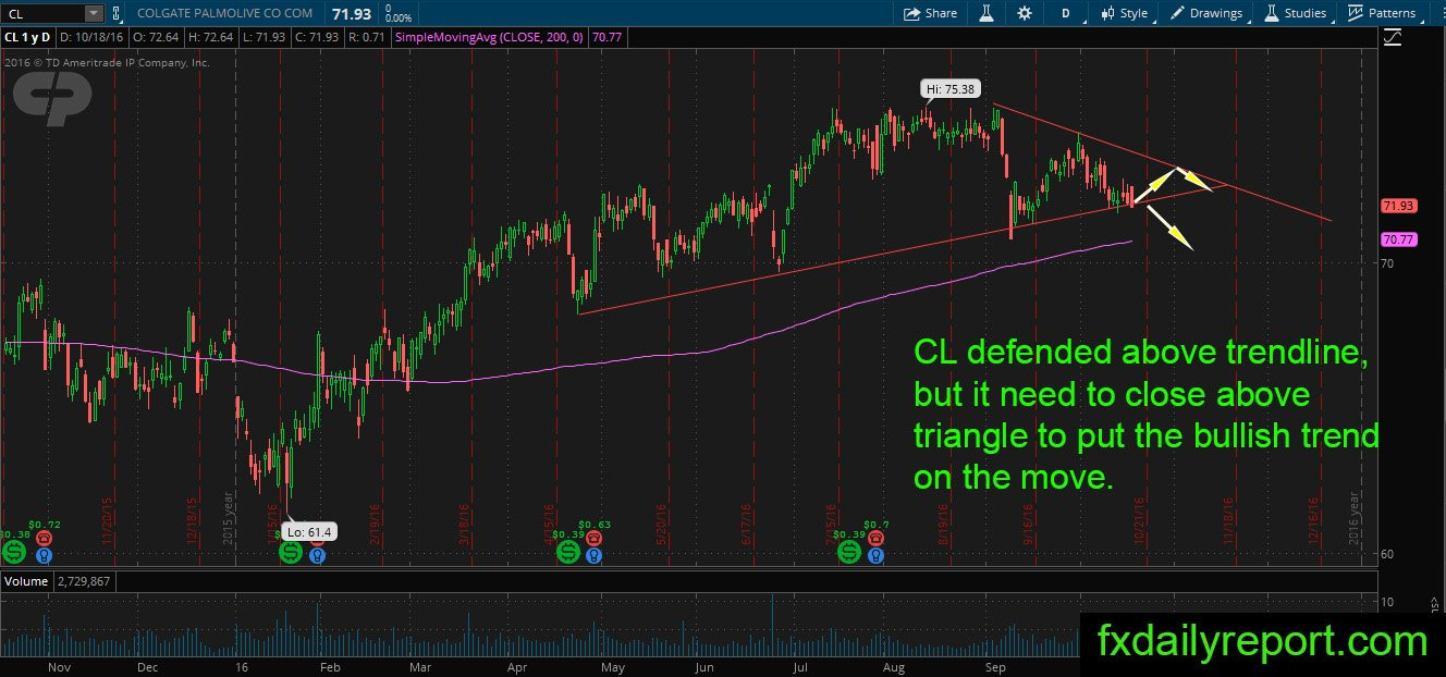 Daily Us Stock Market Technical Analysis October 19 2016