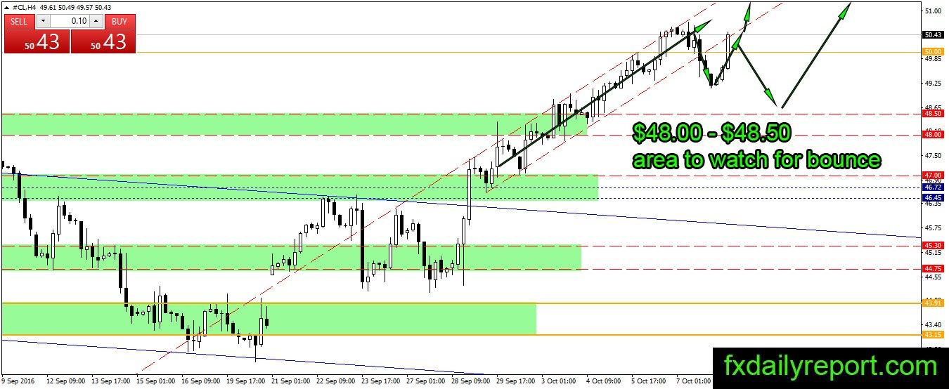 Forex broker oil trading