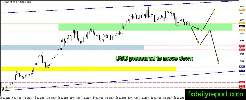 Daily forex market news analysis