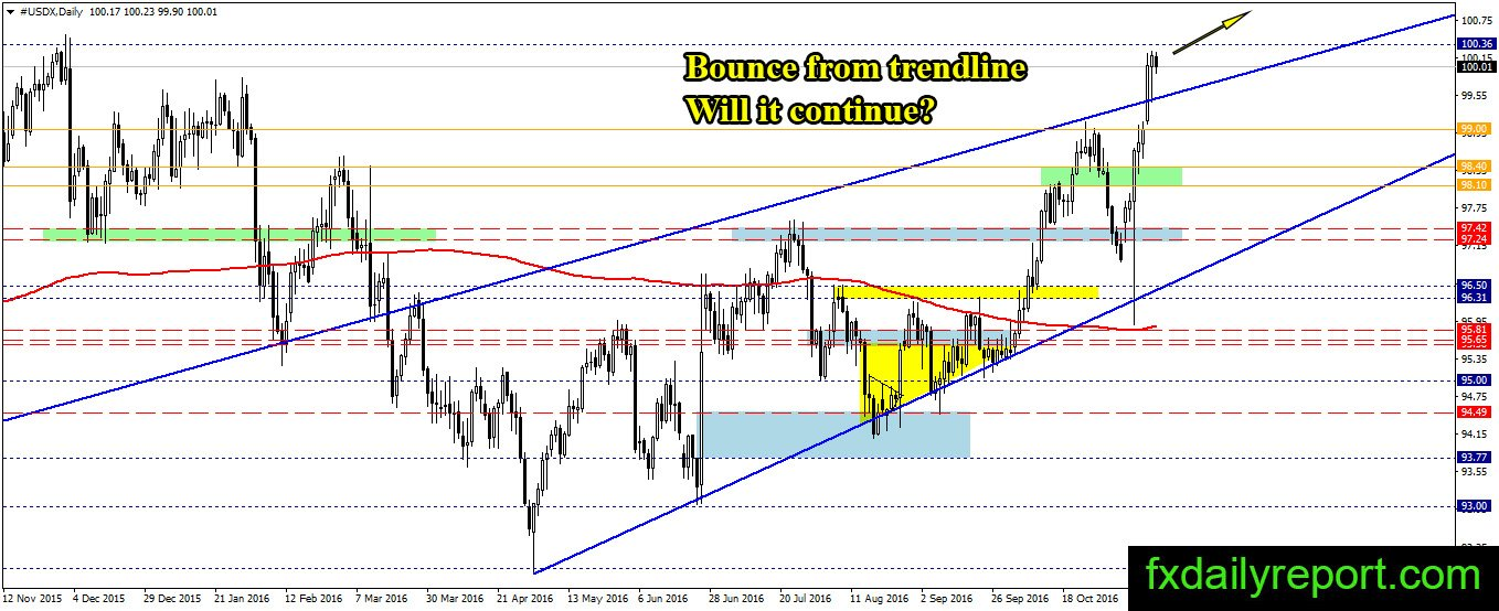 Forex daily technical report