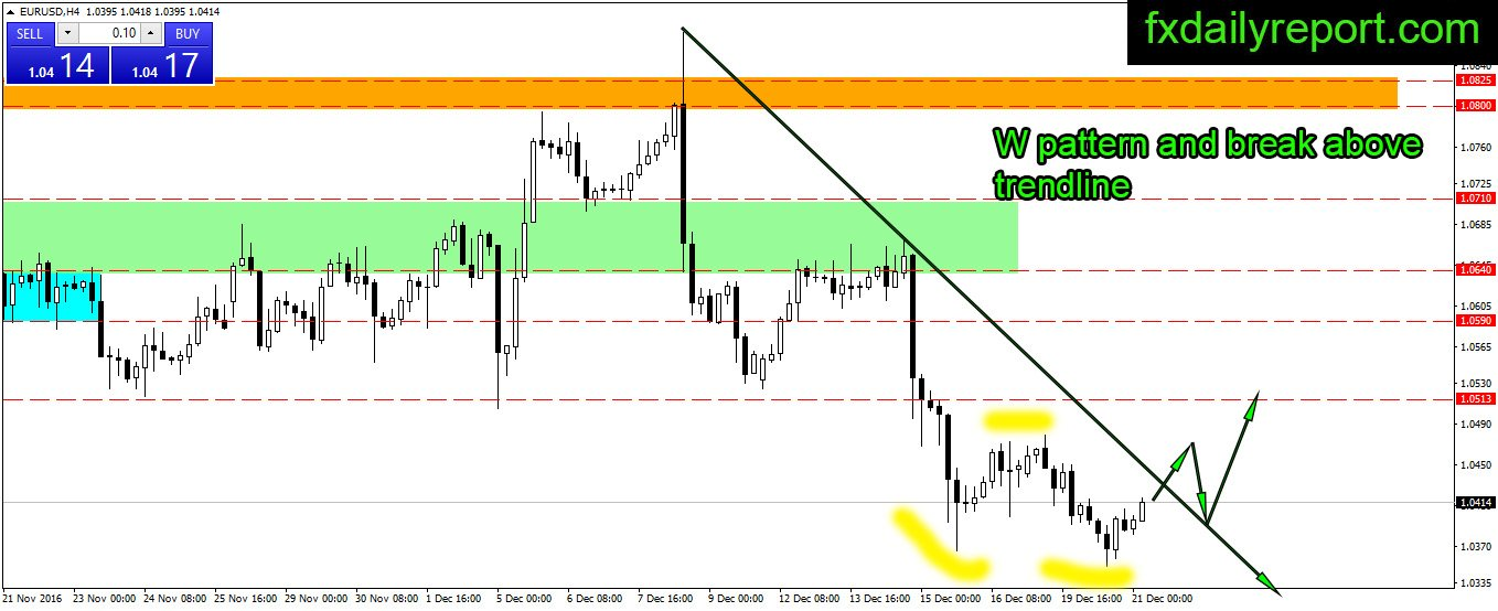 Forex daily trend analysis