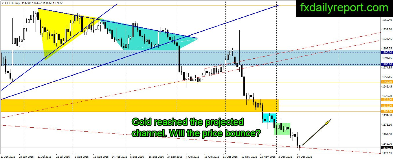 binary options daily analysis and newsletter