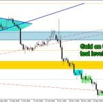 Daily Oil, Gold, Silver Technical Analysis January 5, 2017