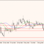 EUR/USD Continues Losing Streak After German Manufacturing News