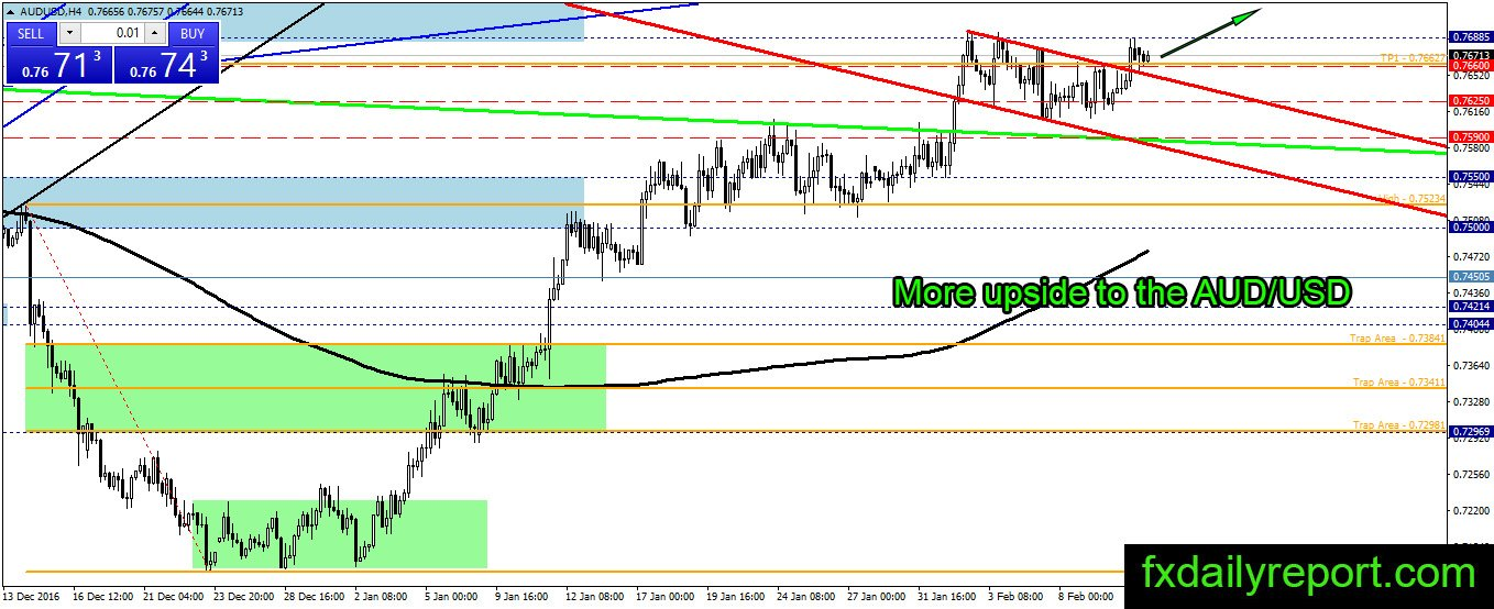5 13 62 forex strategy