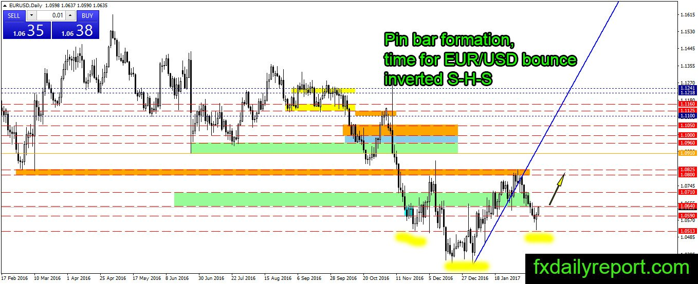 Daily forex technical report
