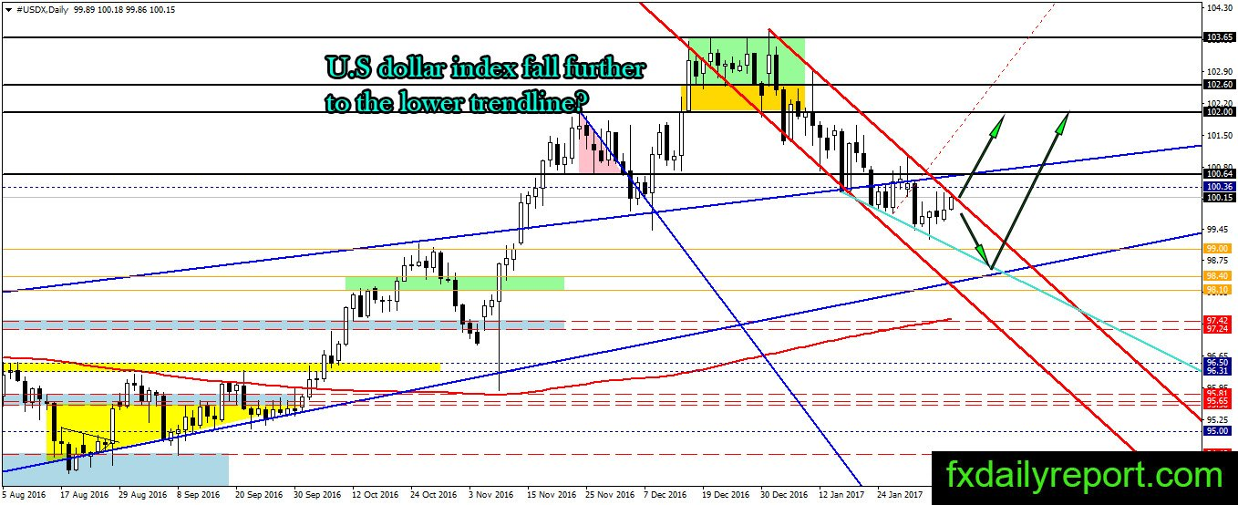 Forex technical analysis reports