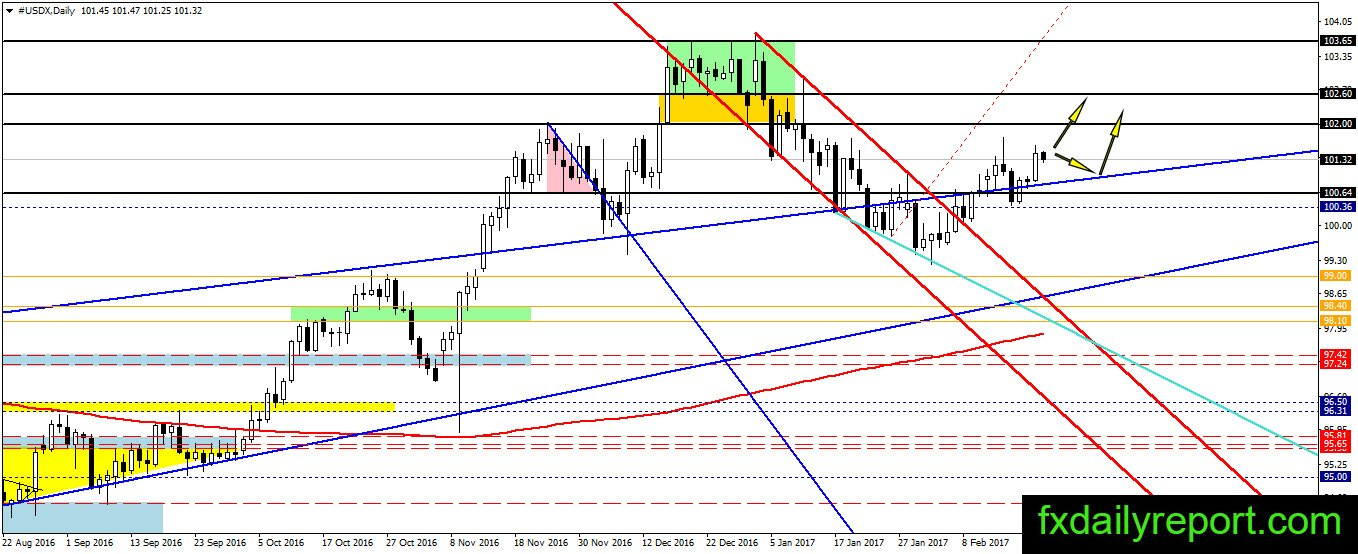 All forex technical analysis