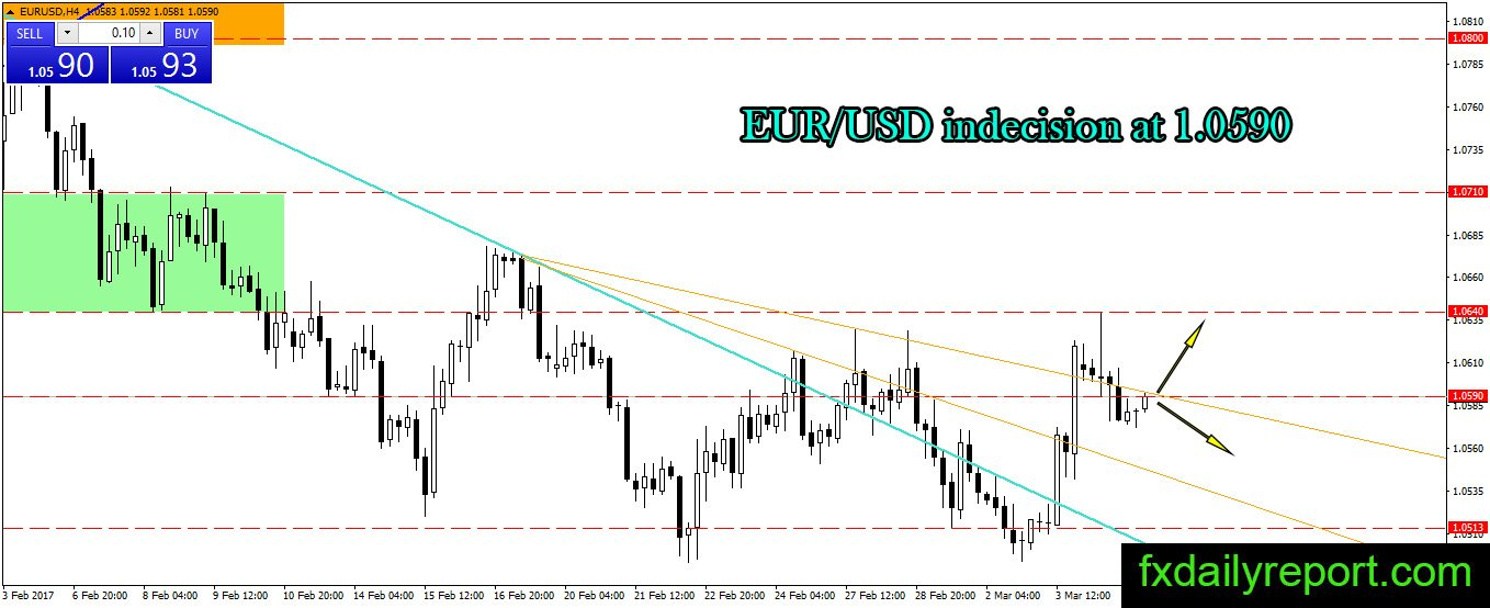 Forex eur usd technical analysis