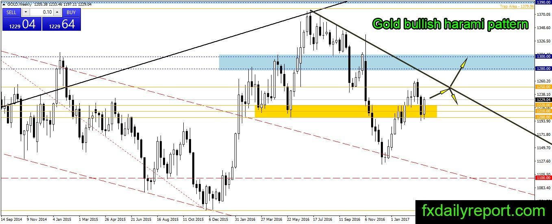 Gold technical analysis forex pros
