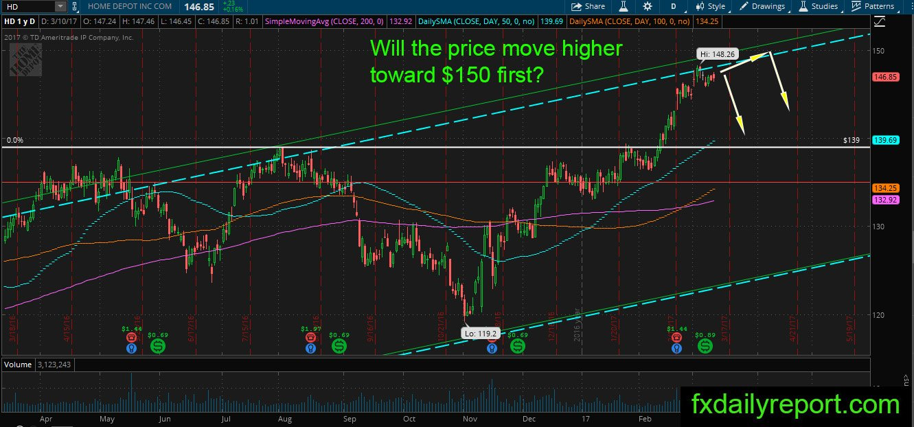 Home Depot Nyse Hd Long Term Technical Analysis March 2017