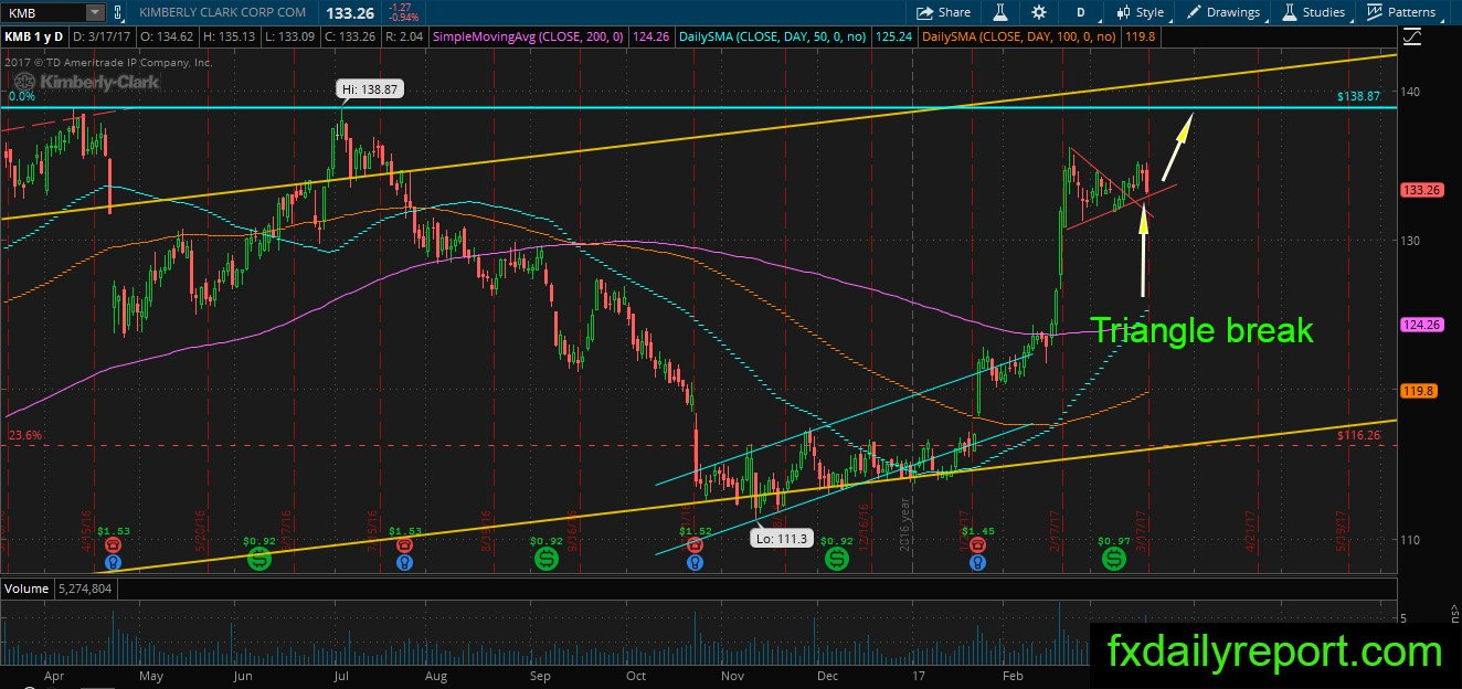 kmb analysis See which way kimberly-clark is trending, view entry and exit signals and check the latest market data and chart this report is compiled using proprietary analysis based on marketclub's.