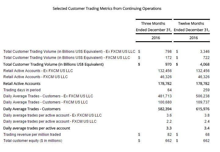 FXCM records an improvement of 21.6% in trading revenue for the Q4 of 2016
