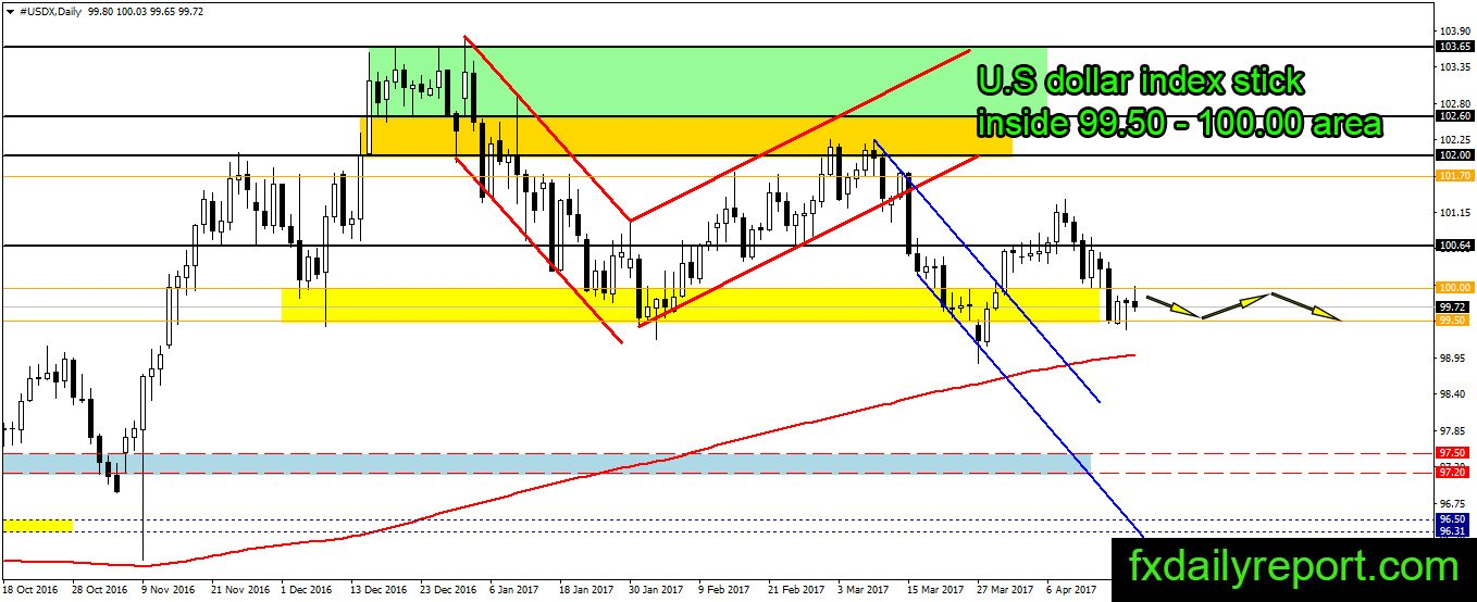 Forex news and technical analysis