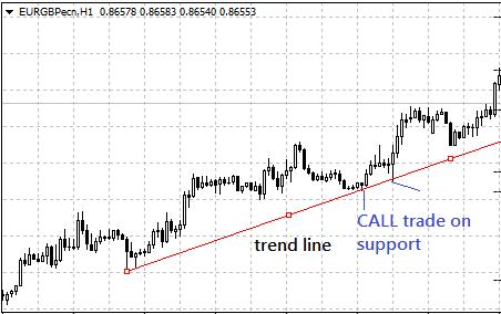 binary options trading chart trend line