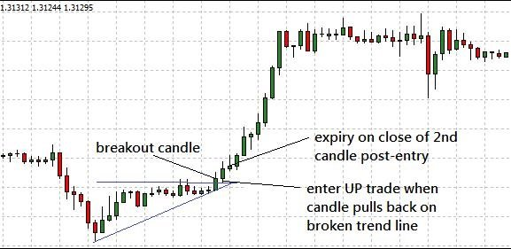 breakout candle binary options trading strategy