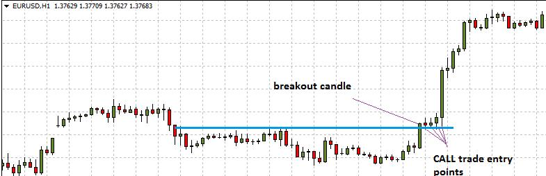 call trade Binary Options Trading Breakout Strategy