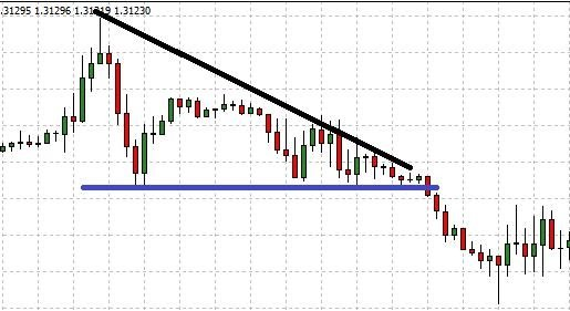 descending triangle binary options trading strategy