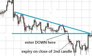 down trend trade binary options trading strategy