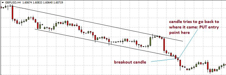 put trade Binary Options Breakout Strategy