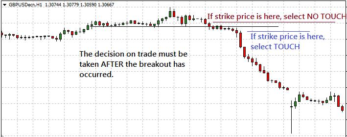 strike price binary options breakout strategy