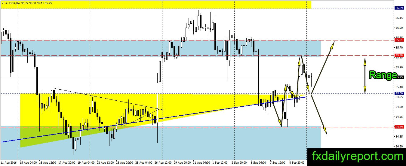 Daily Forex Technical Major Pairs Analysis September 12, 2016