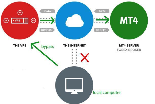 How forex vps server work