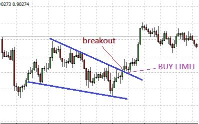 Breakout from a wedge pattern