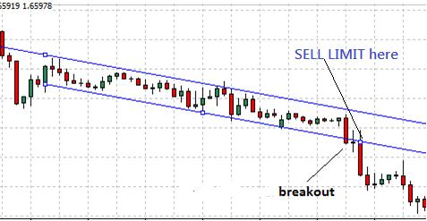 Breakout from a channel