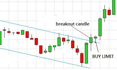 Trading Breakout in Forex