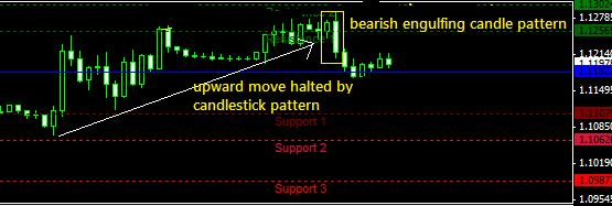 how to set TP and SL with candlestick pattern