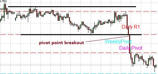Breakouts from pivot points
