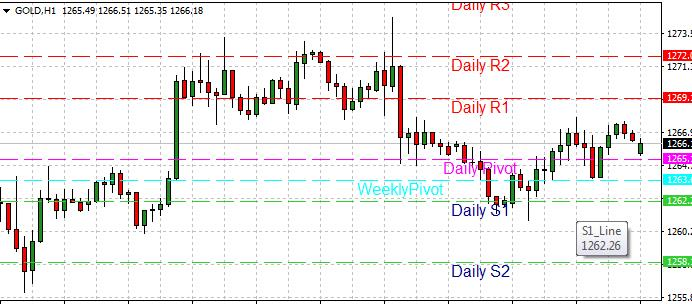 Forex pivot points explained