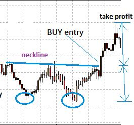 how to set SL and Take Profit (TP) in forex trading