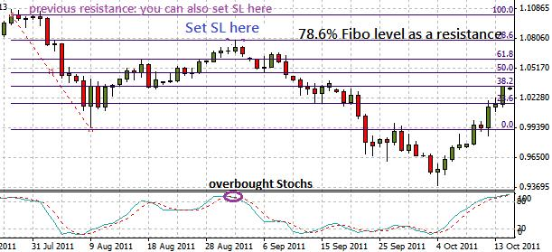 How to Set the Stop Loss and Profit Targets