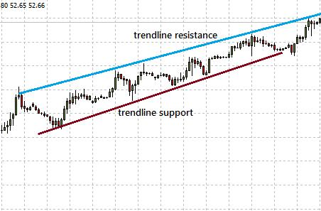 what is support resistance in forex trading