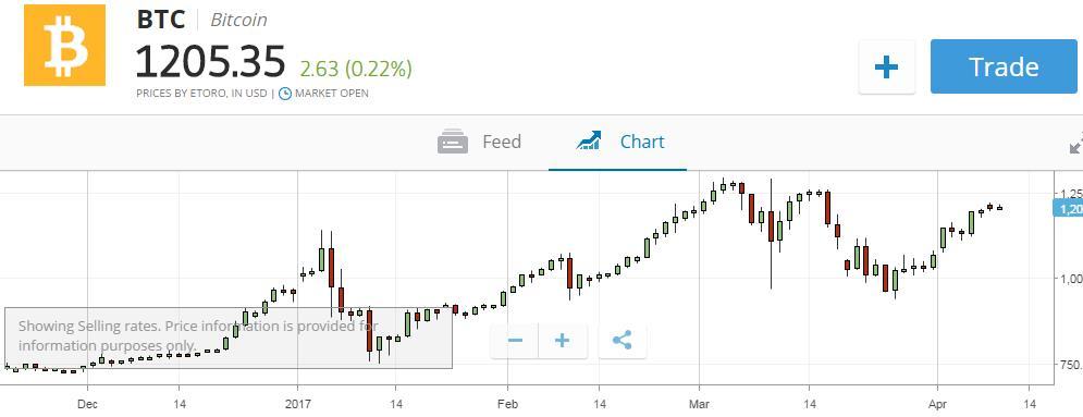 etoro bitcoin forex trading broker