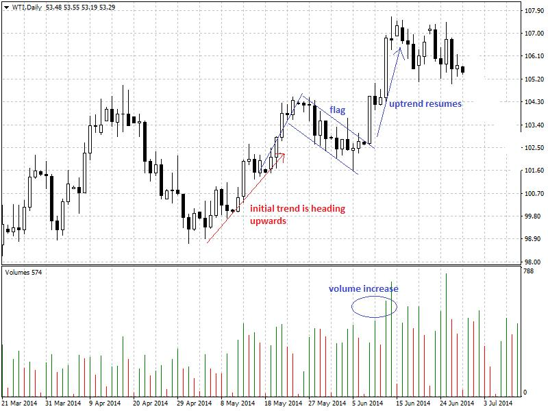 the flag continuation pattern