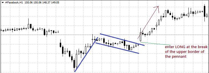 FB Stock live chart on mt5 platform