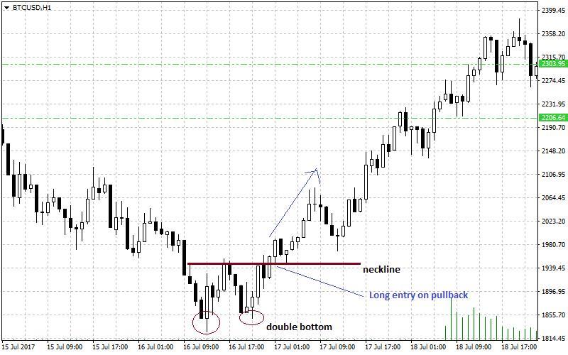 bitcoin/usd trading chart