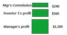 PAMM Profit Sharing