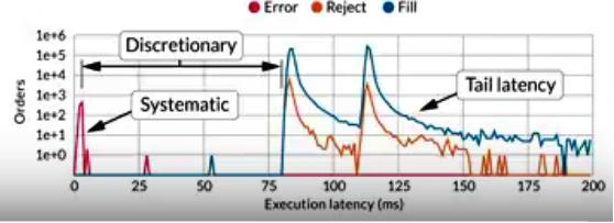 Hold time and execution latency