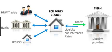 How ECN works