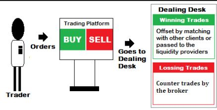 How Market Makers Work