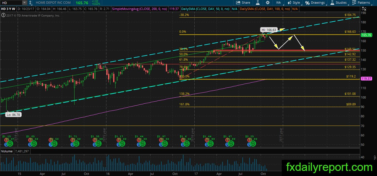 Home Depot Nyse Hd Long Term Technical Analysis October
