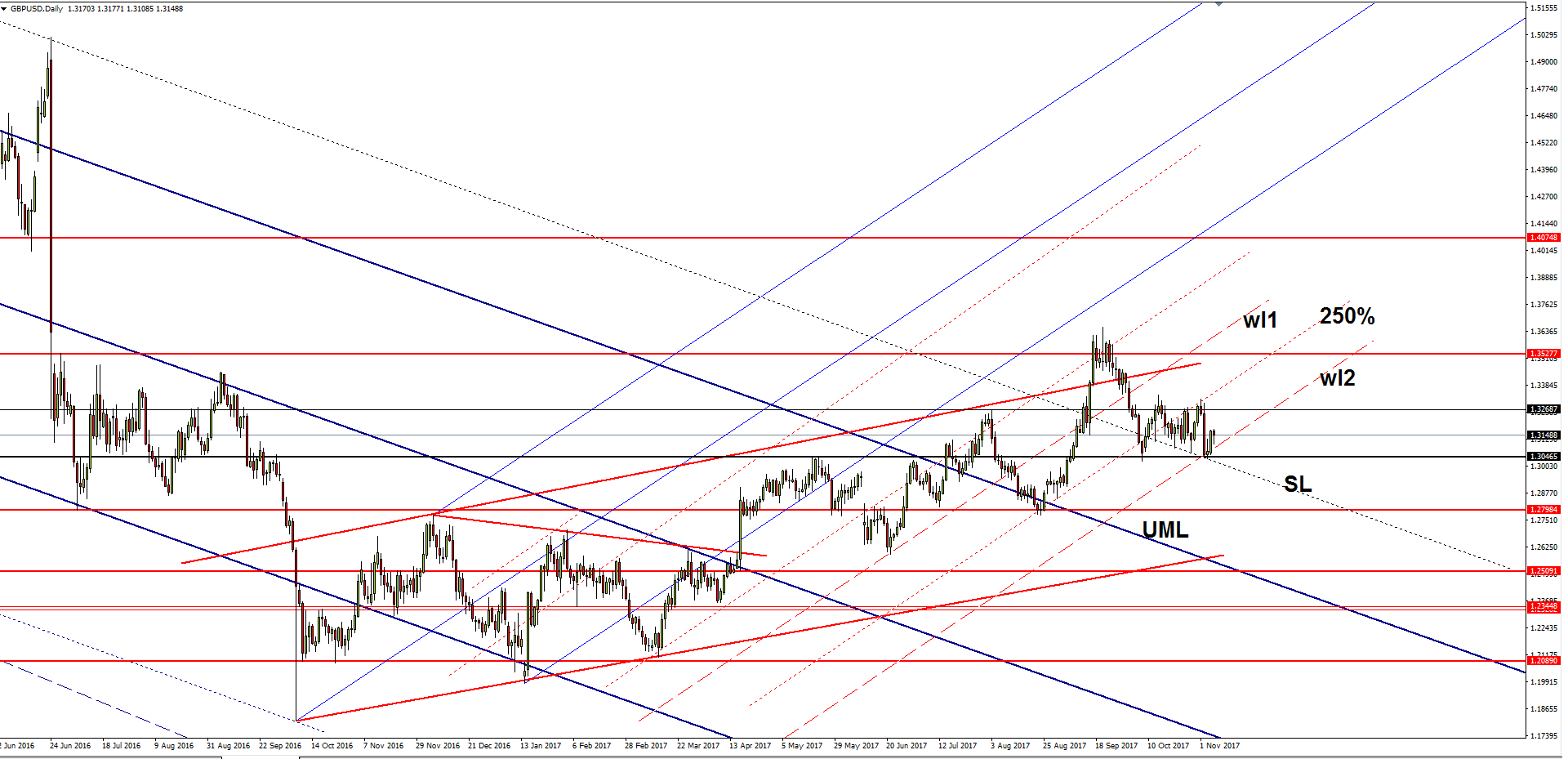 Usd reached crucial